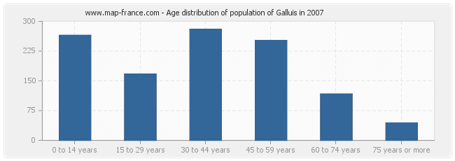 Age distribution of population of Galluis in 2007