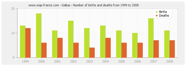 Galluis : Number of births and deaths from 1999 to 2008