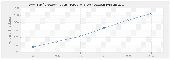 Population Galluis