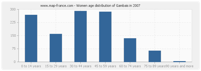 Women age distribution of Gambais in 2007