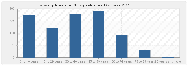 Men age distribution of Gambais in 2007