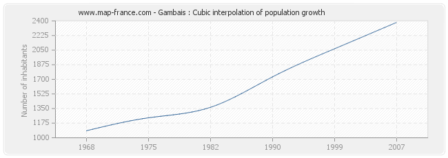 Gambais : Cubic interpolation of population growth