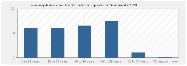 Age distribution of population of Gambaiseuil in 1999