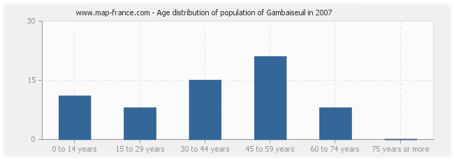 Age distribution of population of Gambaiseuil in 2007