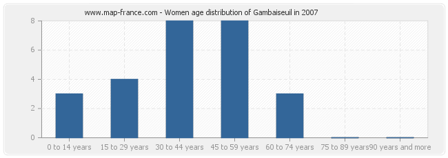 Women age distribution of Gambaiseuil in 2007