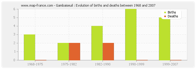 Gambaiseuil : Evolution of births and deaths between 1968 and 2007
