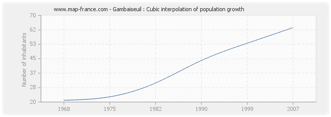 Gambaiseuil : Cubic interpolation of population growth