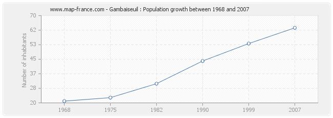 Population Gambaiseuil