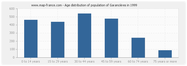 Age distribution of population of Garancières in 1999