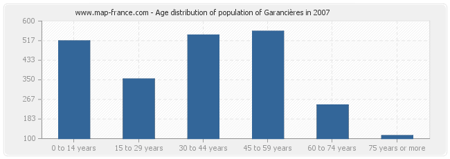 Age distribution of population of Garancières in 2007