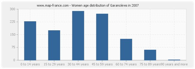Women age distribution of Garancières in 2007