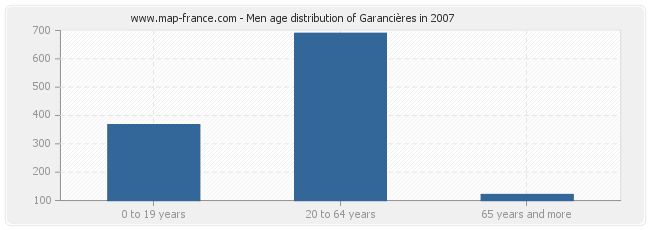 Men age distribution of Garancières in 2007