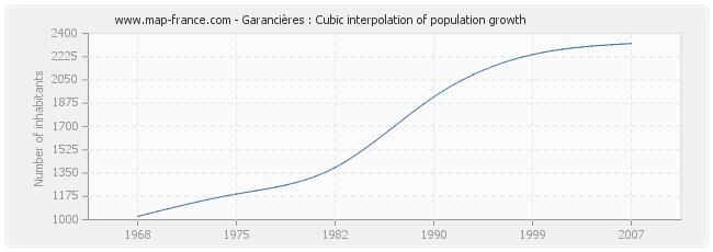 Garancières : Cubic interpolation of population growth