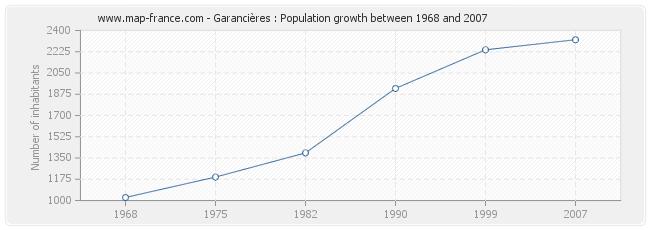 Population Garancières