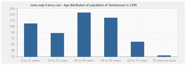 Age distribution of population of Gommecourt in 1999