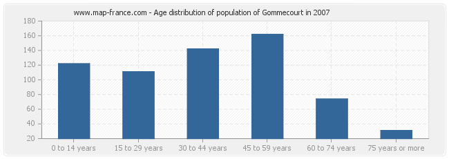 Age distribution of population of Gommecourt in 2007