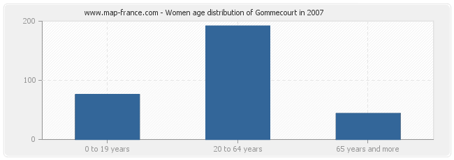 Women age distribution of Gommecourt in 2007