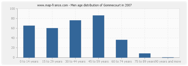 Men age distribution of Gommecourt in 2007