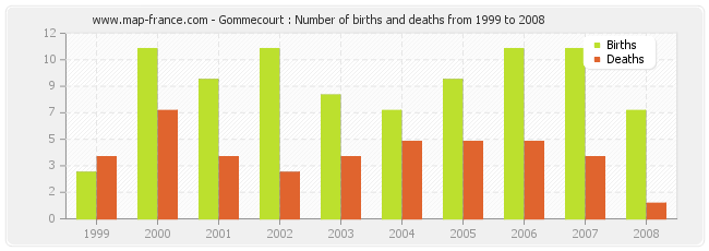 Gommecourt : Number of births and deaths from 1999 to 2008
