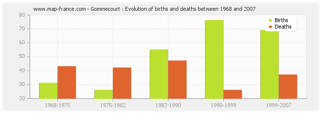Gommecourt : Evolution of births and deaths between 1968 and 2007