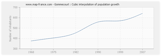 Gommecourt : Cubic interpolation of population growth