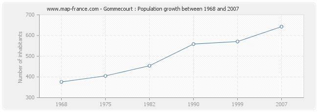 Population Gommecourt