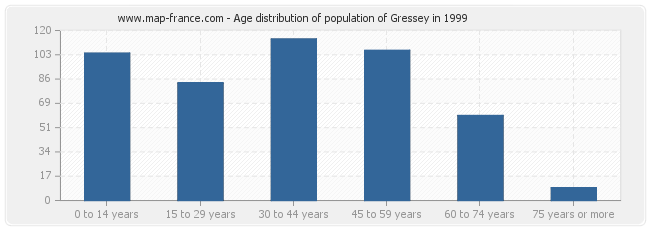 Age distribution of population of Gressey in 1999