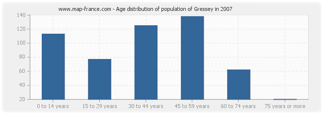 Age distribution of population of Gressey in 2007