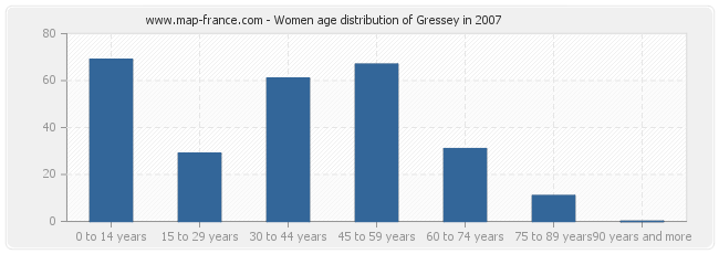 Women age distribution of Gressey in 2007