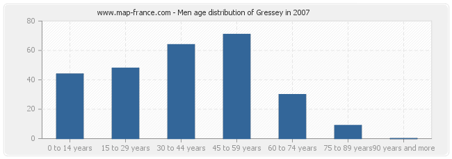 Men age distribution of Gressey in 2007