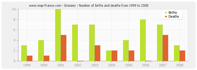 Gressey : Number of births and deaths from 1999 to 2008