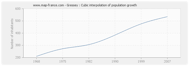Gressey : Cubic interpolation of population growth