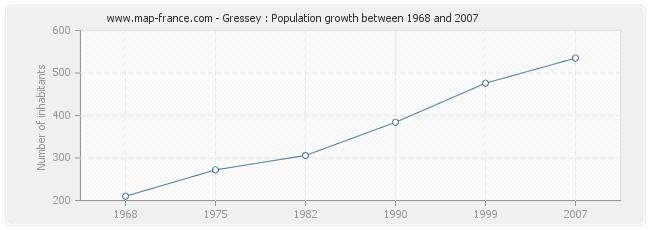 Population Gressey