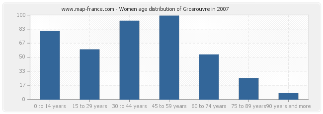 Women age distribution of Grosrouvre in 2007