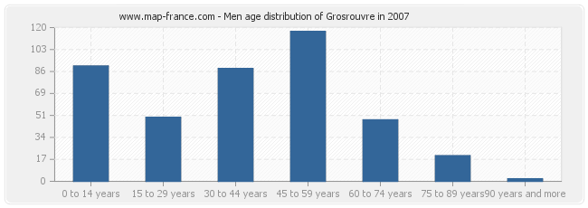 Men age distribution of Grosrouvre in 2007