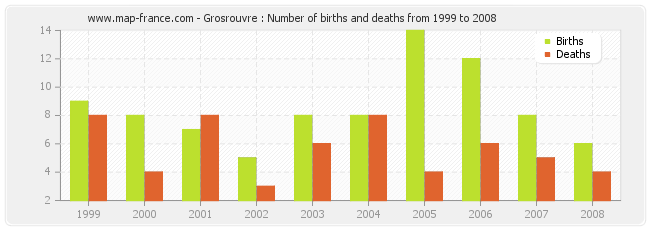 Grosrouvre : Number of births and deaths from 1999 to 2008