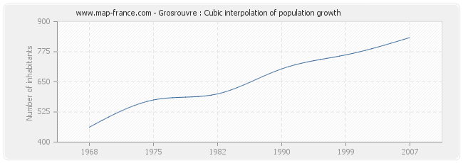 Grosrouvre : Cubic interpolation of population growth