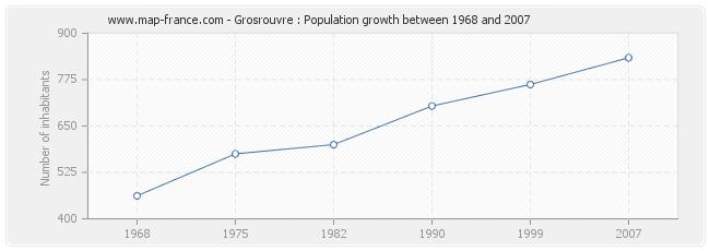 Population Grosrouvre