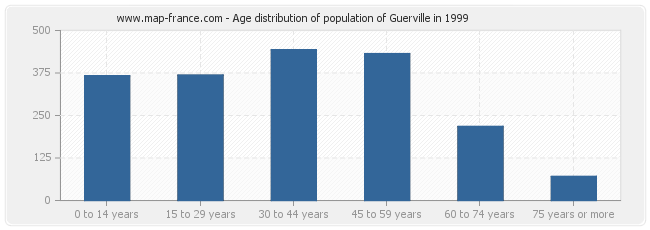Age distribution of population of Guerville in 1999