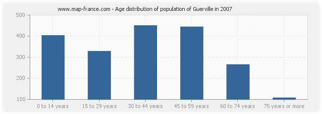 Age distribution of population of Guerville in 2007