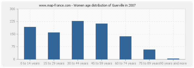 Women age distribution of Guerville in 2007