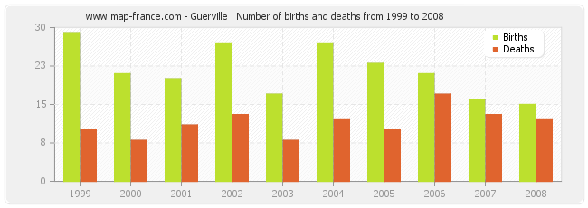Guerville : Number of births and deaths from 1999 to 2008
