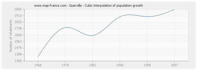 Guerville : Cubic interpolation of population growth