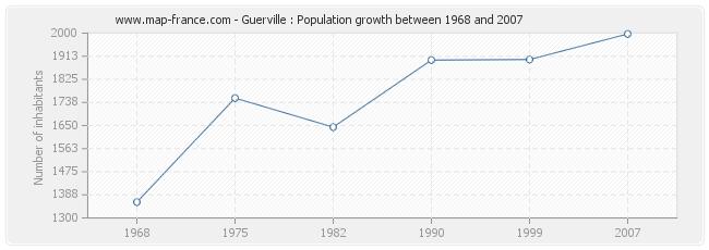 Population Guerville