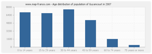 Age distribution of population of Guyancourt in 2007