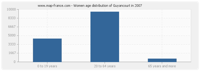 Women age distribution of Guyancourt in 2007
