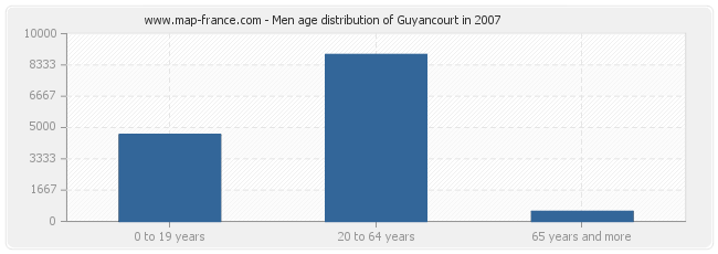 Men age distribution of Guyancourt in 2007