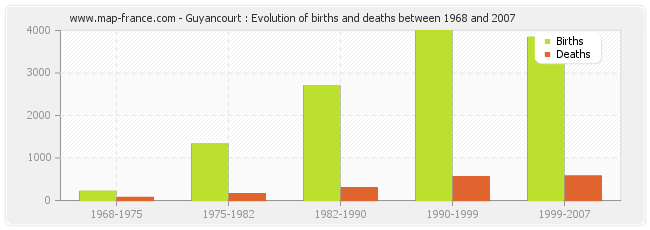 Guyancourt : Evolution of births and deaths between 1968 and 2007