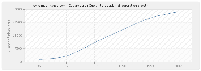 Guyancourt : Cubic interpolation of population growth