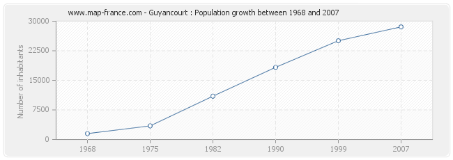 Population Guyancourt